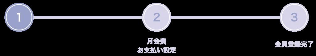 【STEP1】会員情報のご入力